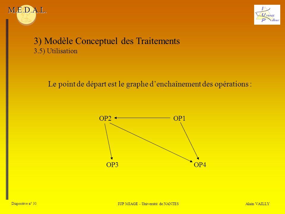 Alain VAILLY Diapositive n° 30 3) Modèle Conceptuel des Traitements 3.5) Utilisation IUP MIAGE - Université de NANTES M.E.D.A.L. Le point de départ es