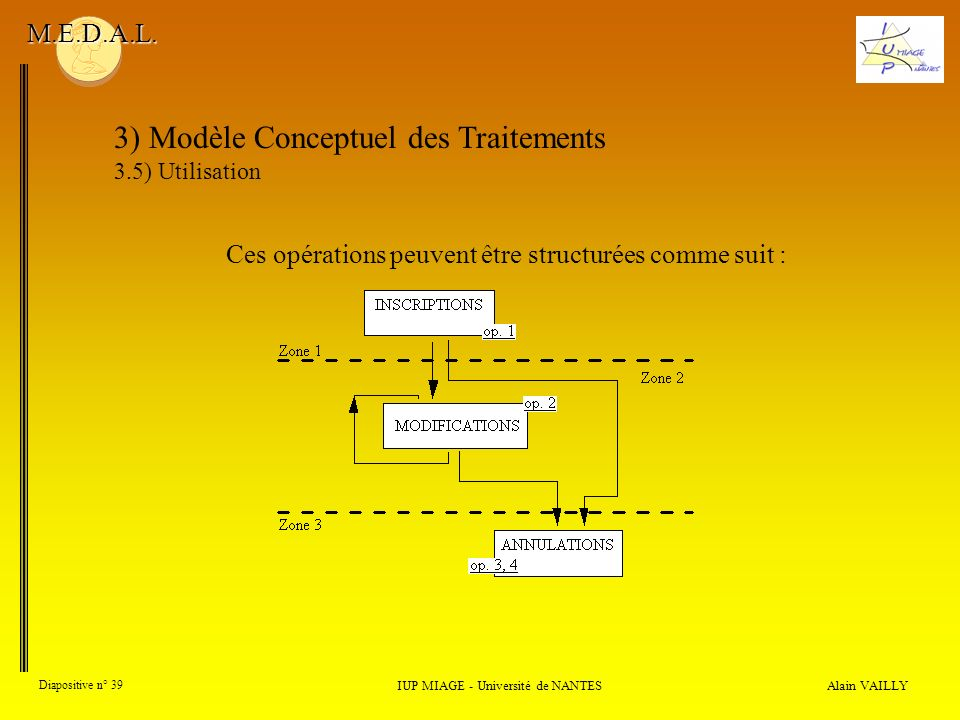 Alain VAILLY Diapositive n° 39 3) Modèle Conceptuel des Traitements 3.5) Utilisation IUP MIAGE - Université de NANTES M.E.D.A.L. Ces opérations peuven