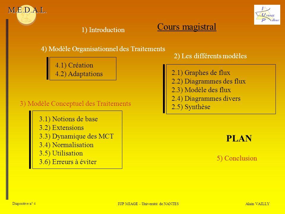 Alain VAILLY Diapositive n° 4 IUP MIAGE - Université de NANTES M.E.D.A.L. Cours magistral 5) Conclusion PLAN 4) Modèle Organisationnel des Traitements