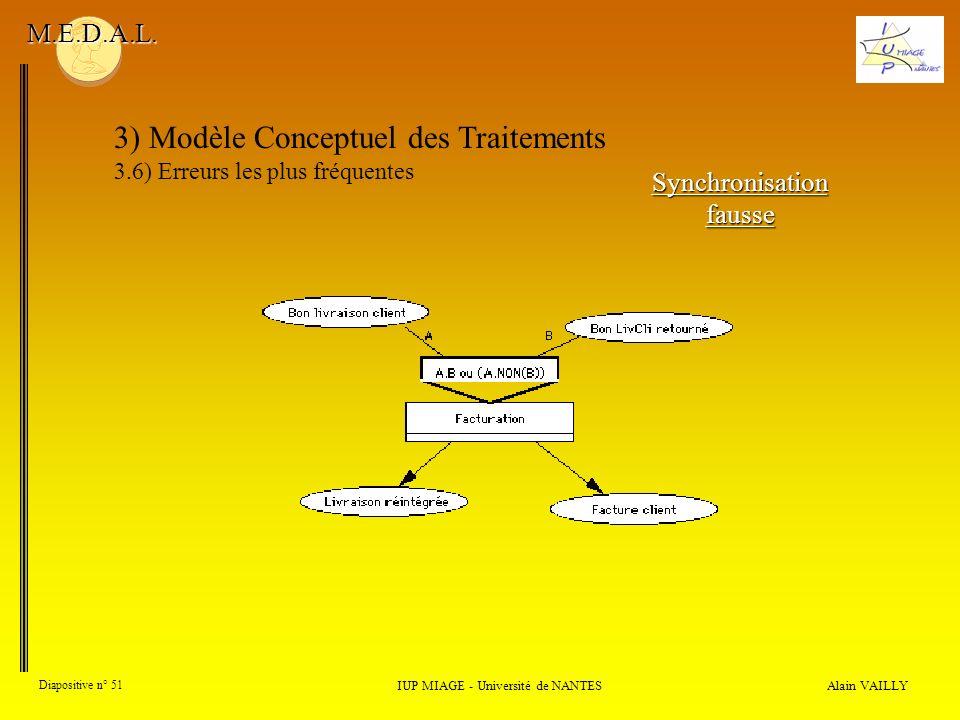 Alain VAILLY Diapositive n° 51 3) Modèle Conceptuel des Traitements 3.6) Erreurs les plus fréquentes IUP MIAGE - Université de NANTES M.E.D.A.L. Synch