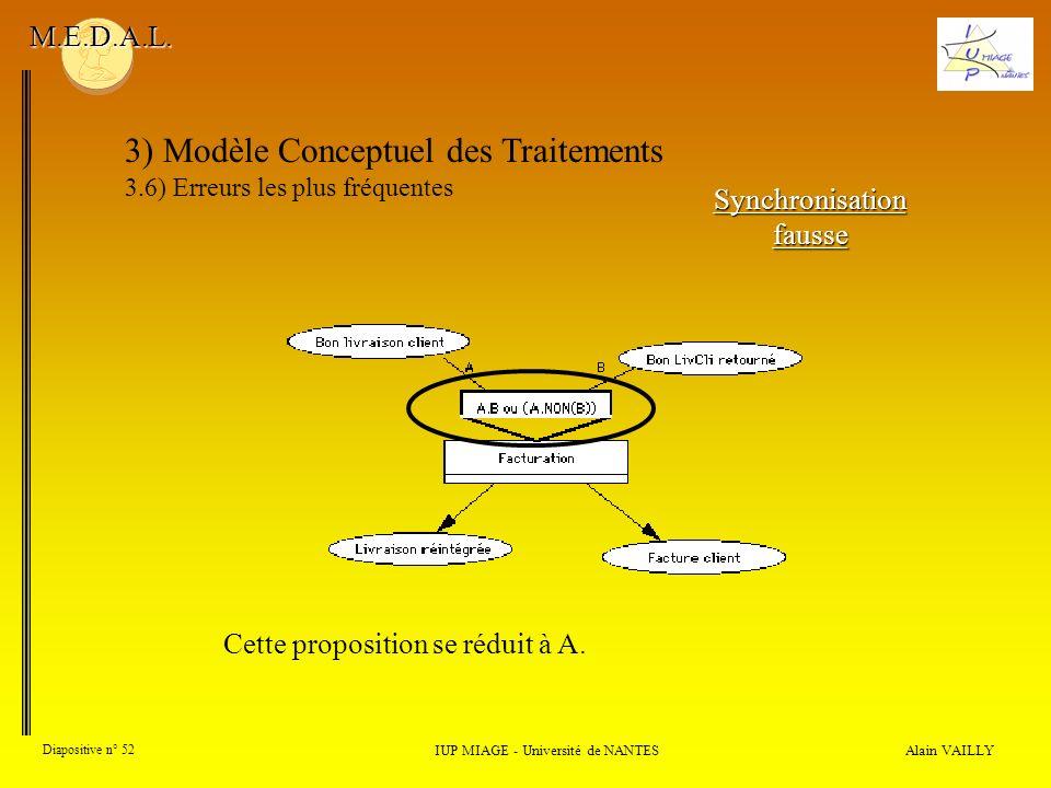 Alain VAILLY Diapositive n° 52 3) Modèle Conceptuel des Traitements 3.6) Erreurs les plus fréquentes IUP MIAGE - Université de NANTES M.E.D.A.L. Synch
