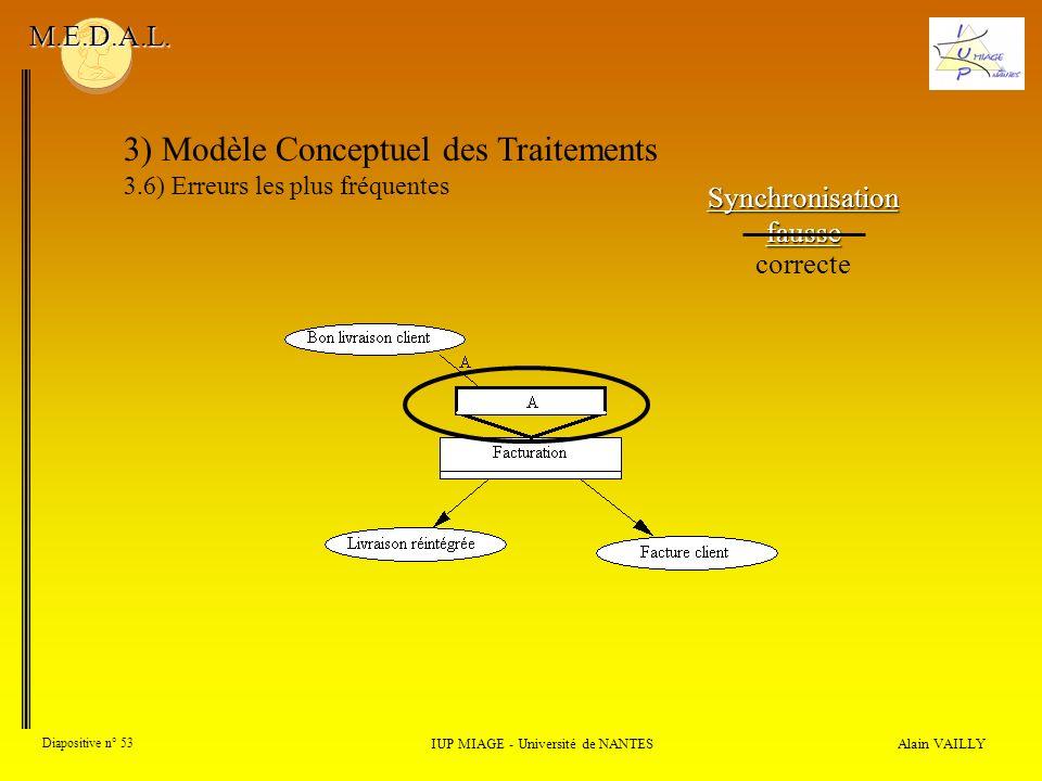 Alain VAILLY Diapositive n° 53 3) Modèle Conceptuel des Traitements 3.6) Erreurs les plus fréquentes IUP MIAGE - Université de NANTES M.E.D.A.L. Synch