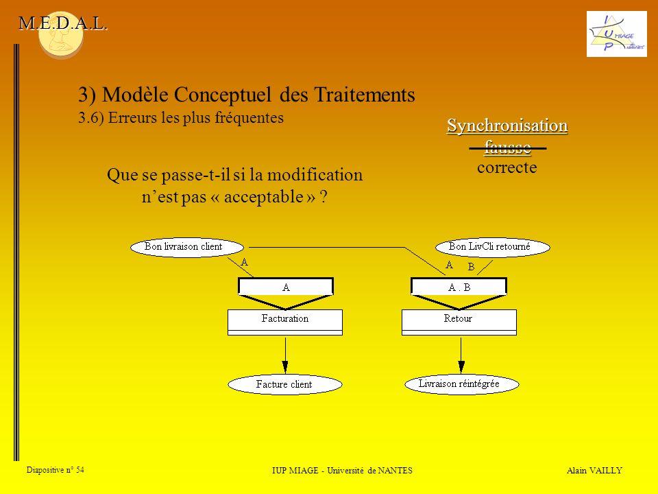 Alain VAILLY Diapositive n° 54 3) Modèle Conceptuel des Traitements 3.6) Erreurs les plus fréquentes IUP MIAGE - Université de NANTES M.E.D.A.L. Synch