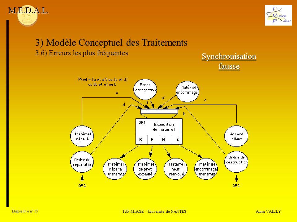 Alain VAILLY Diapositive n° 55 3) Modèle Conceptuel des Traitements 3.6) Erreurs les plus fréquentes IUP MIAGE - Université de NANTES M.E.D.A.L. Synch