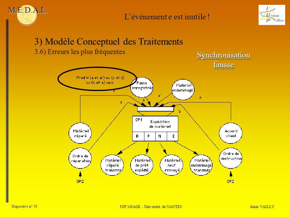 Alain VAILLY Diapositive n° 56 3) Modèle Conceptuel des Traitements 3.6) Erreurs les plus fréquentes IUP MIAGE - Université de NANTES M.E.D.A.L. Synch