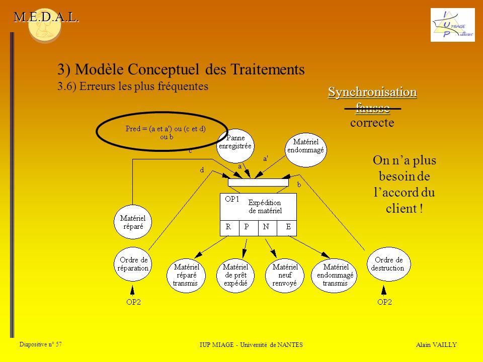 Alain VAILLY Diapositive n° 57 3) Modèle Conceptuel des Traitements 3.6) Erreurs les plus fréquentes IUP MIAGE - Université de NANTES M.E.D.A.L. Synch