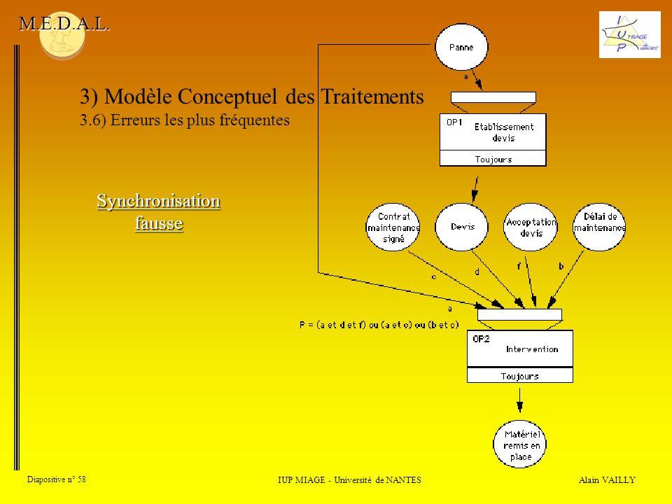 Alain VAILLY Diapositive n° 58 3) Modèle Conceptuel des Traitements 3.6) Erreurs les plus fréquentes IUP MIAGE - Université de NANTES M.E.D.A.L. Synch