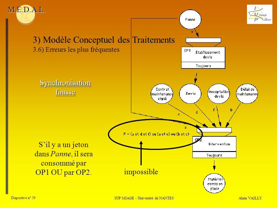 Alain VAILLY Diapositive n° 59 3) Modèle Conceptuel des Traitements 3.6) Erreurs les plus fréquentes IUP MIAGE - Université de NANTES M.E.D.A.L. Synch
