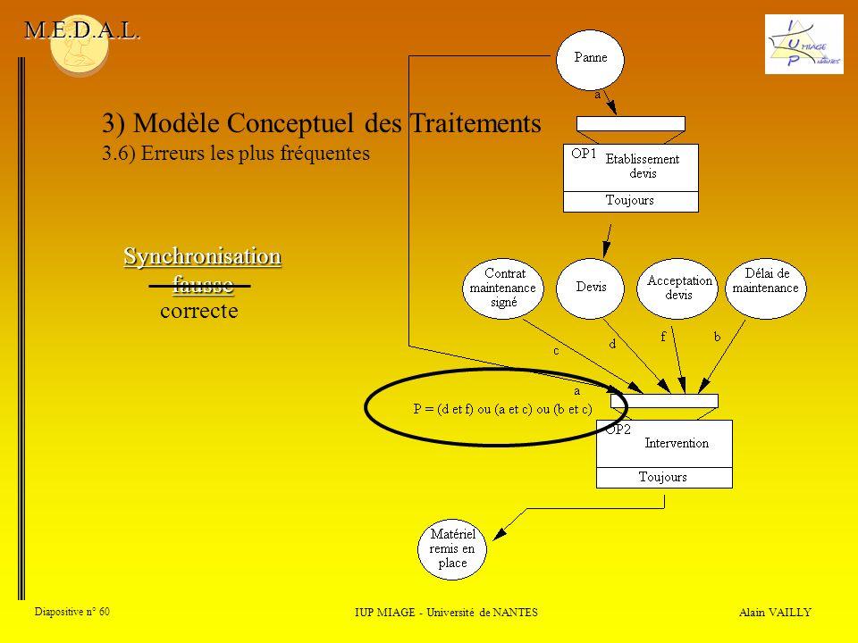 Alain VAILLY Diapositive n° 60 3) Modèle Conceptuel des Traitements 3.6) Erreurs les plus fréquentes IUP MIAGE - Université de NANTES M.E.D.A.L. Synch