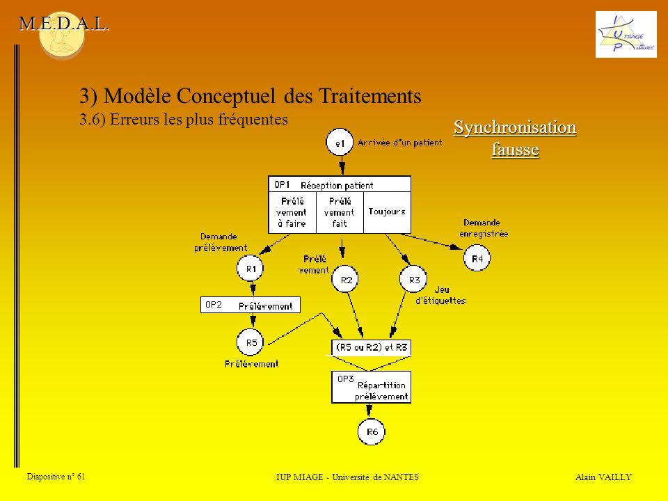 Alain VAILLY Diapositive n° 61 3) Modèle Conceptuel des Traitements 3.6) Erreurs les plus fréquentes IUP MIAGE - Université de NANTES M.E.D.A.L. Synch