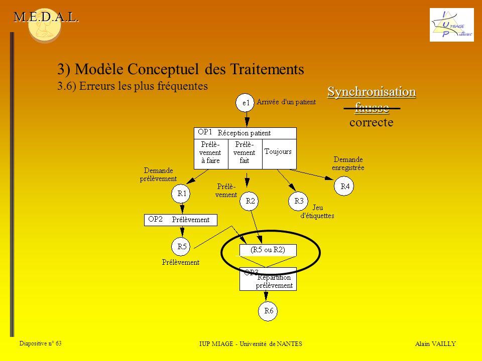 Alain VAILLY Diapositive n° 63 3) Modèle Conceptuel des Traitements 3.6) Erreurs les plus fréquentes IUP MIAGE - Université de NANTES M.E.D.A.L. Synch
