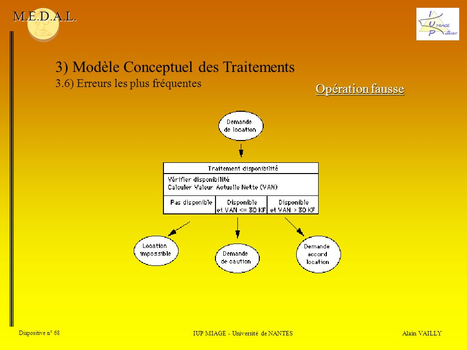 Alain VAILLY Diapositive n° 68 3) Modèle Conceptuel des Traitements 3.6) Erreurs les plus fréquentes IUP MIAGE - Université de NANTES M.E.D.A.L. Opéra
