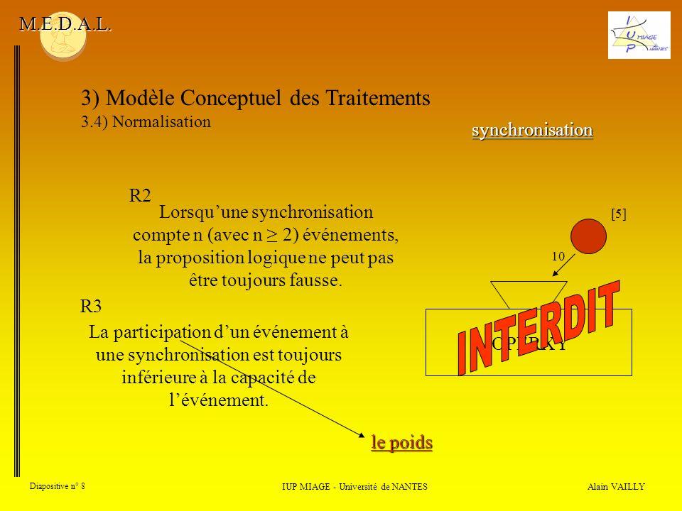 Alain VAILLY Diapositive n° 8 3) Modèle Conceptuel des Traitements 3.4) Normalisation IUP MIAGE - Université de NANTES M.E.D.A.L. Lorsquune synchronis