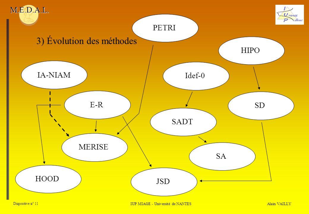 Alain VAILLY Diapositive n° 11 3) Évolution des méthodes IUP MIAGE - Université de NANTES M.E.D.A.L. PETRIHIPOSDIdef-0SADTSAJSD IA-NIAM E-RMERISEHOOD