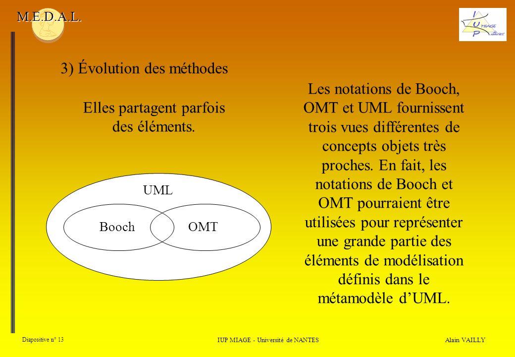 Alain VAILLY Diapositive n° 13 3) Évolution des méthodes IUP MIAGE - Université de NANTES M.E.D.A.L. UML Booch Les notations de Booch, OMT et UML four