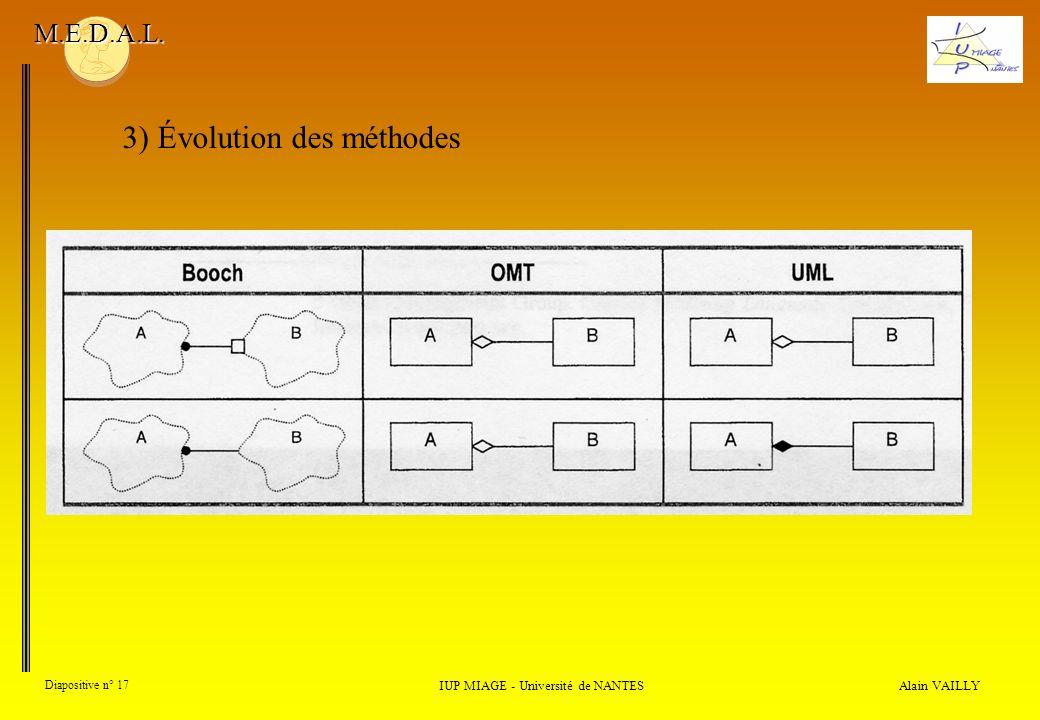 Alain VAILLY Diapositive n° 17 3) Évolution des méthodes IUP MIAGE - Université de NANTES M.E.D.A.L.