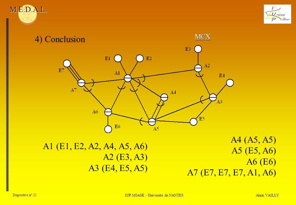 Alain VAILLY Diapositive n° 21 4) Conclusion IUP MIAGE - Université de NANTES M.E.D.A.L. MCX A4 (A5, A5) A5 (E5, A6) A6 (E6) A7 (E7, E7, E7, A1, A6) A