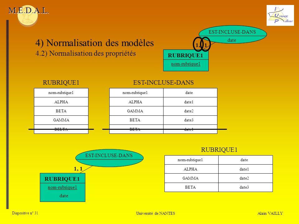Alain VAILLY Diapositive n° 31 Université de NANTES M.E.D.A.L. 4) Normalisation des modèles 4.2) Normalisation des propriétés nom-rubrique1dateALPHAda