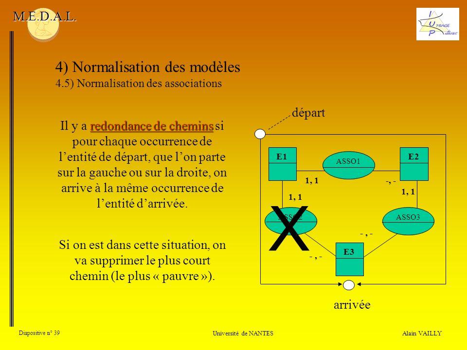 1, 1 ASSO1 -, - E1 1, 1 E2 E3 -, - ASSO2ASSO3 1, 1 -, - Alain VAILLY Diapositive n° 39 Université de NANTES M.E.D.A.L. 4) Normalisation des modèles 4.