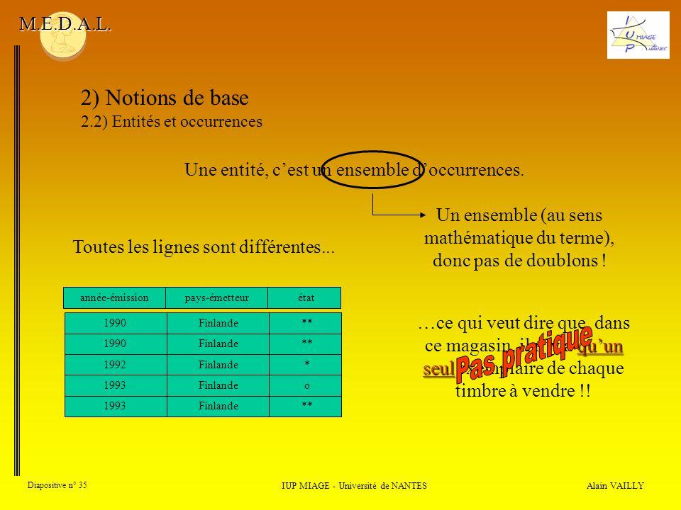 Alain VAILLY Diapositive n° 35 IUP MIAGE - Université de NANTES M.E.D.A.L.