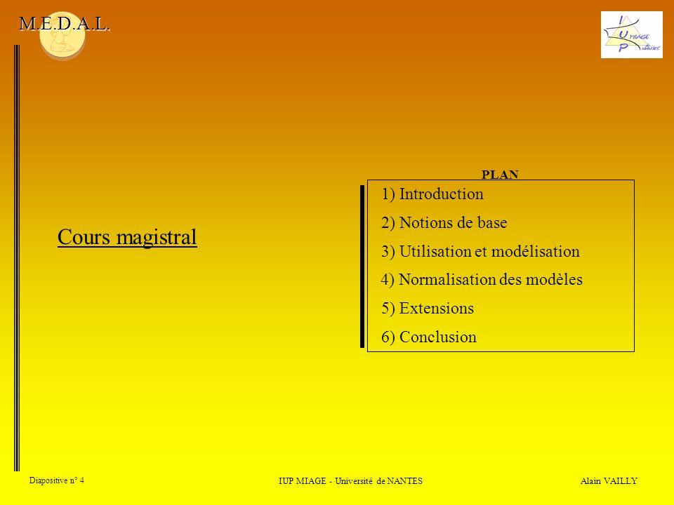Alain VAILLY Diapositive n° 15 1) Introduction IUP MIAGE - Université de NANTES M.E.D.A.L.