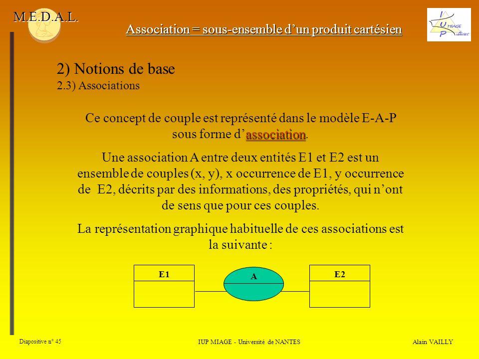 Alain VAILLY Diapositive n° 45 IUP MIAGE - Université de NANTES M.E.D.A.L.