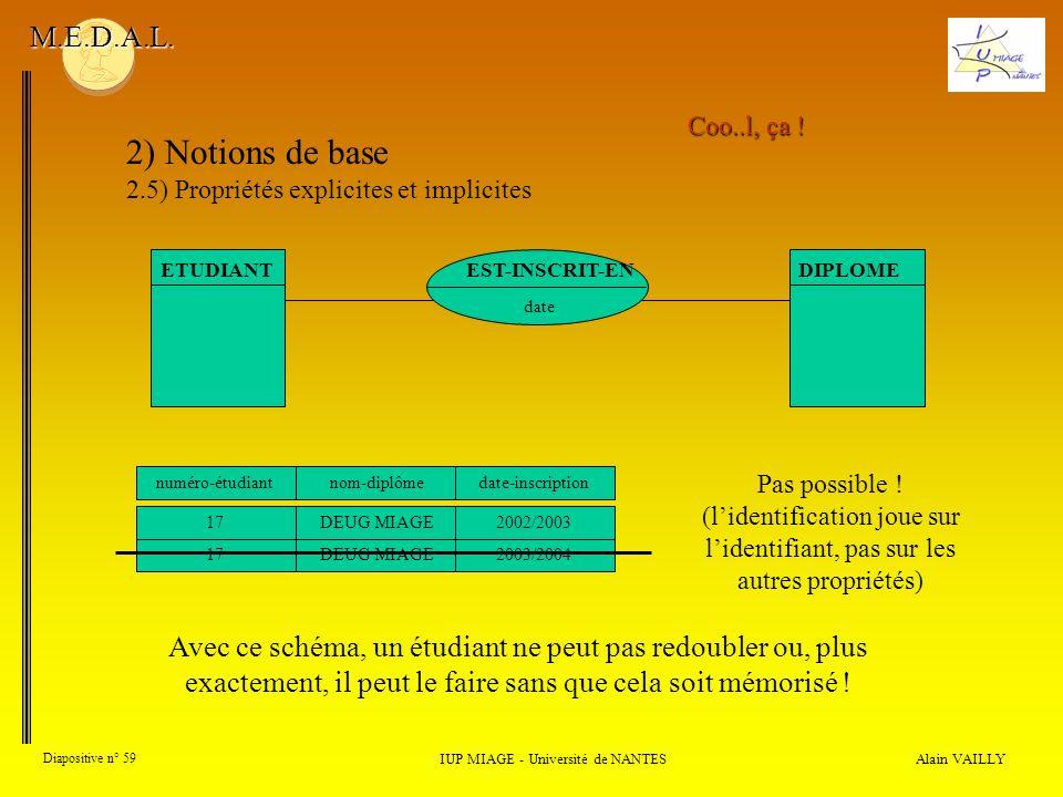 Alain VAILLY Diapositive n° 59 IUP MIAGE - Université de NANTES M.E.D.A.L.