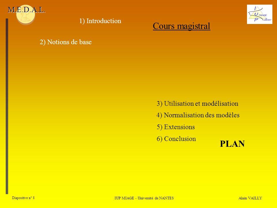 Alain VAILLY Diapositive n° 19 1) Introduction IUP MIAGE - Université de NANTES M.E.D.A.L.
