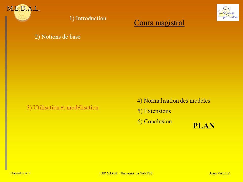 Alain VAILLY Diapositive n° 20 1) Introduction IUP MIAGE - Université de NANTES M.E.D.A.L.