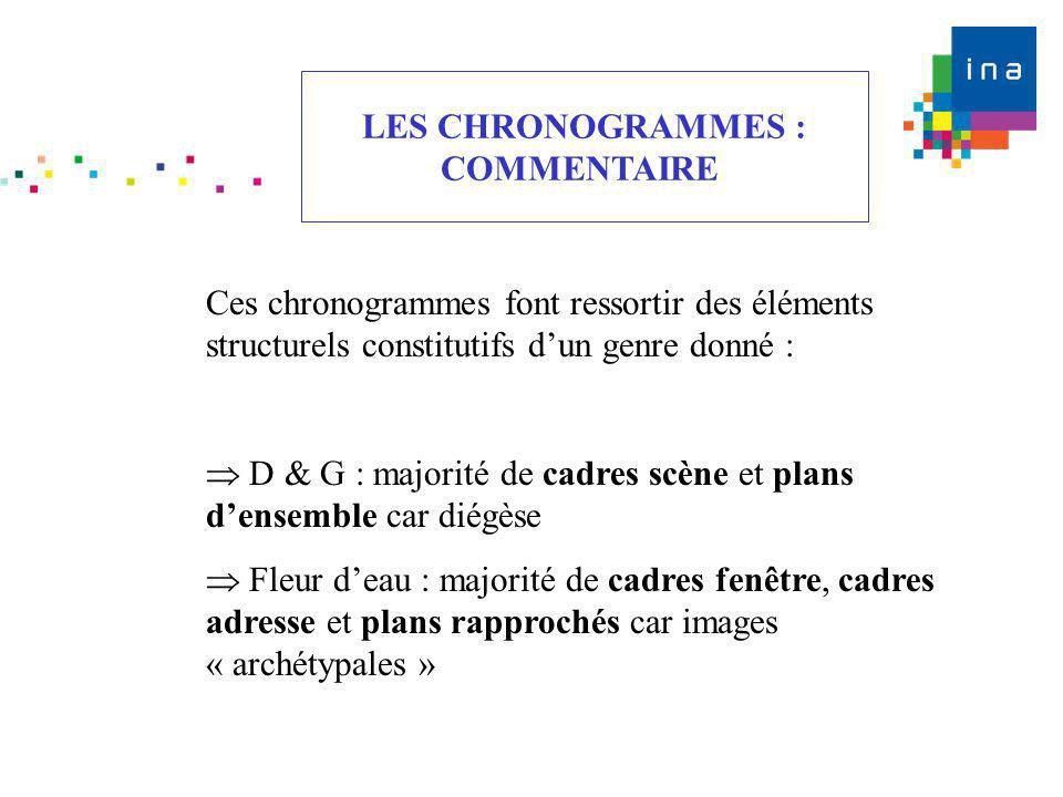 Ces chronogrammes font ressortir des éléments structurels constitutifs dun genre donné : D & G : majorité de cadres scène et plans densemble car diégè
