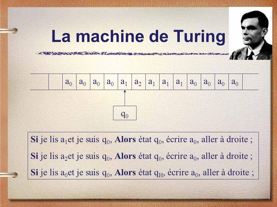 La machine de Turing a0a0 a0a0 a0a0 a0a0 a1a1 a2a2 a1a1 a1a1 a1a1 a0a0 a0a0 a0a0 a0a0 Si je lis a 1 et je suis q 0, Alors état q 0, écrire a 0, aller à droite ; Si je lis a 2 et je suis q 0, Alors état q 0, écrire a 0, aller à droite ; Si je lis a 0 et je suis q 0, Alors état q H, écrire a 0, aller à droite ; q0q0