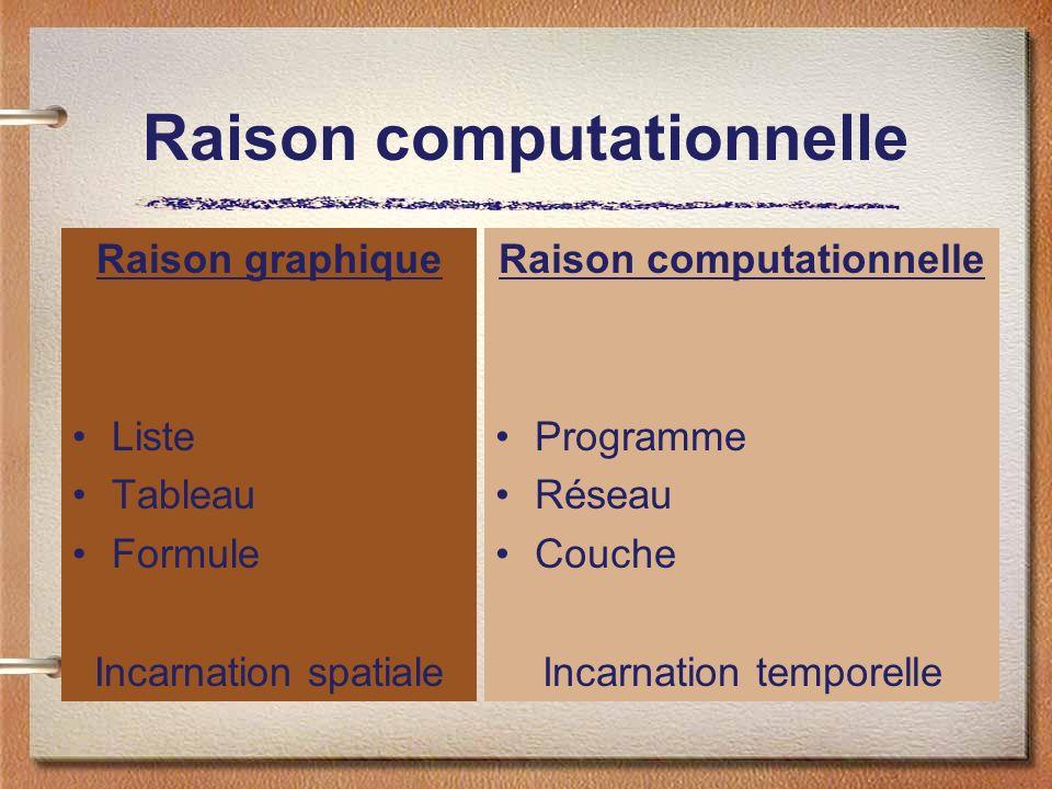 Raison computationnelle Raison graphique Liste Tableau Formule Incarnation spatiale Raison computationnelle Programme Réseau Couche Incarnation temporelle