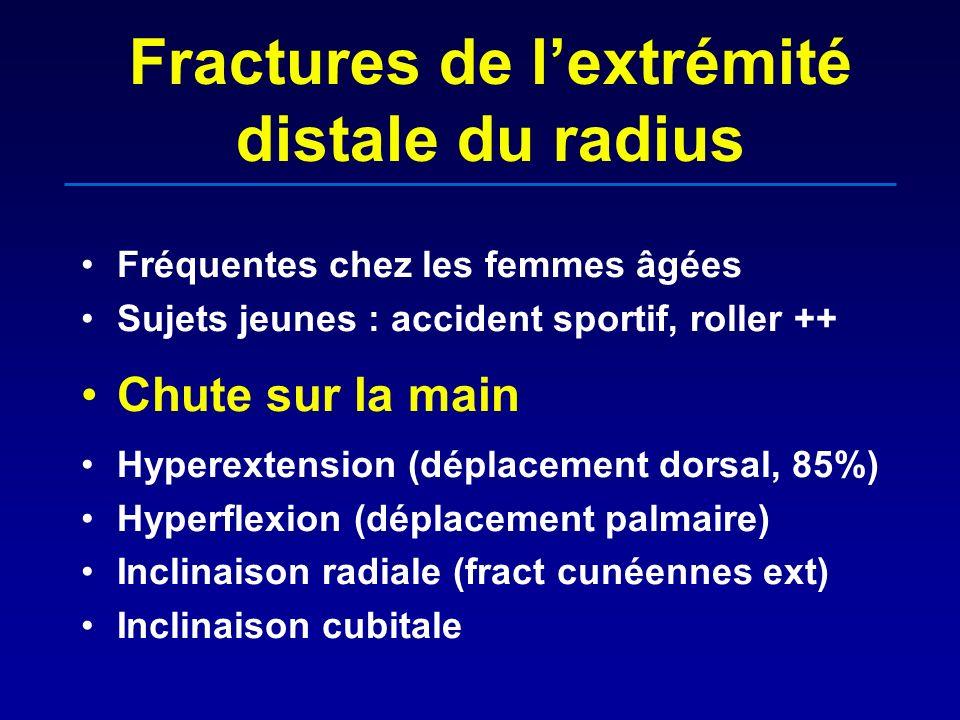 Fractures de lextrémité distale du radius Fréquentes chez les femmes âgées Sujets jeunes : accident sportif, roller ++ Chute sur la main Hyperextensio