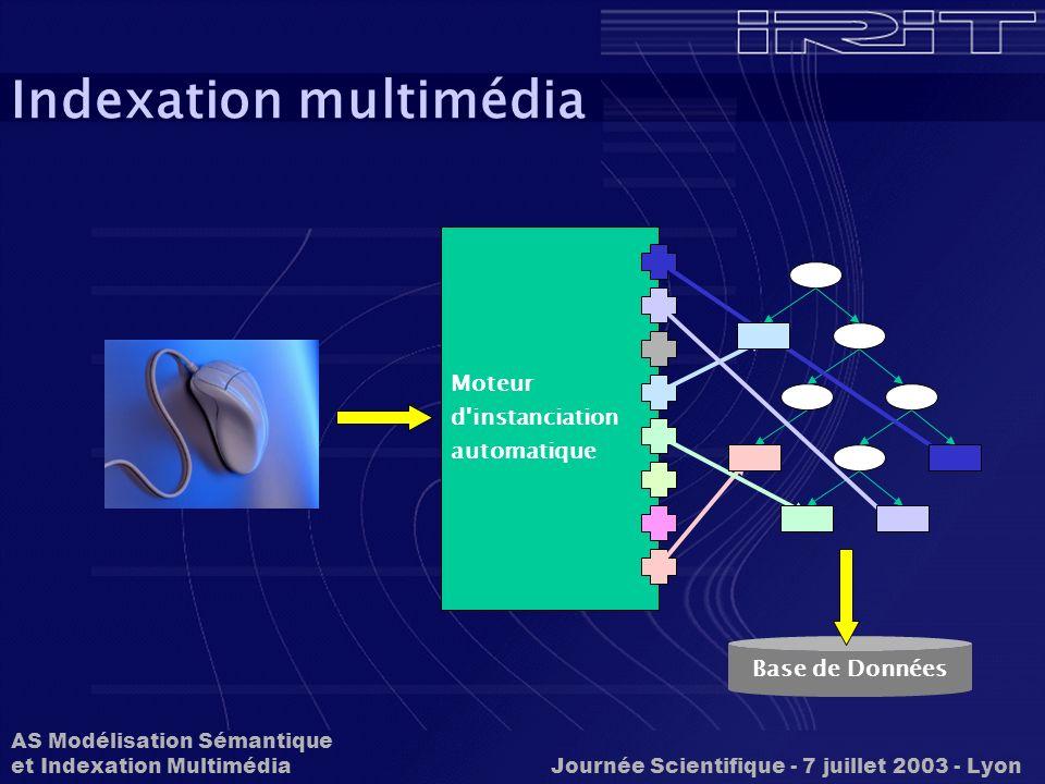 AS Modélisation Sémantique et Indexation Multimédia Journée Scientifique - 7 juillet 2003 - Lyon Indexation vidéo Mouvements du corps humain 0.5 1