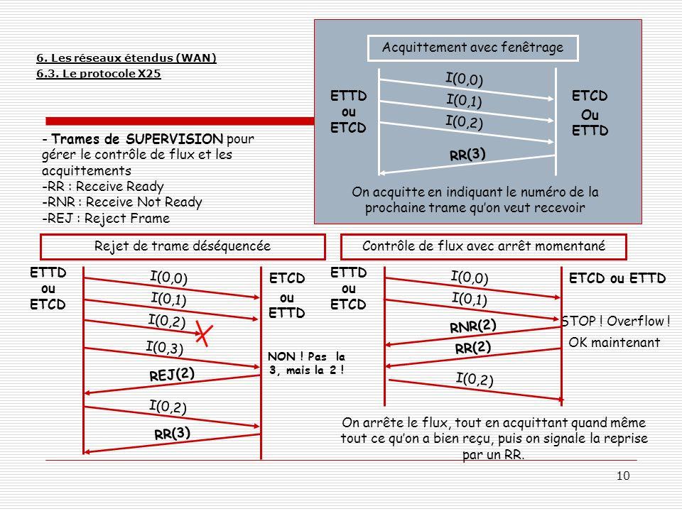 10 - Trames de SUPERVISION pour gérer le contrôle de flux et les acquittements -RR : Receive Ready -RNR : Receive Not Ready -REJ : Reject Frame I(0,0)