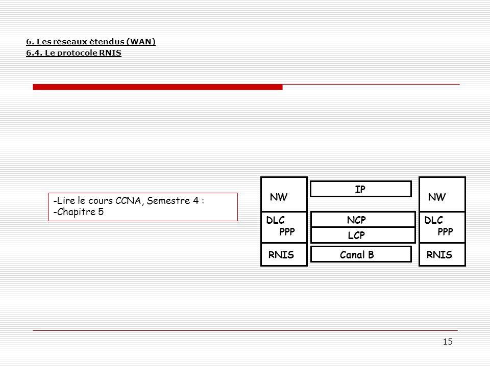 15 -Lire le cours CCNA, Semestre 4 : -Chapitre 5 PPP DLC RNIS NW PPP DLC RNIS NW NCP LCP IP Canal B 6. Les réseaux étendus (WAN) 6.4. Le protocole RNI