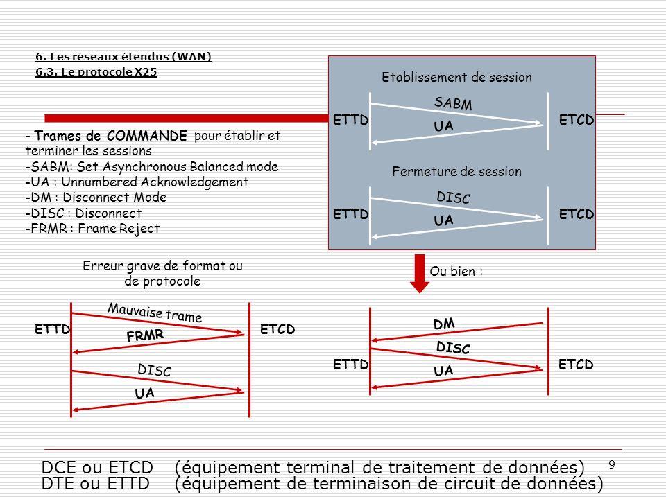 10 - Trames de SUPERVISION pour gérer le contrôle de flux et les acquittements -RR : Receive Ready -RNR : Receive Not Ready -REJ : Reject Frame I(0,0) RR(3) Acquittement avec fenêtrage ETCD Ou ETTD ETTD ou ETCD I(0,1) I(0,2) On acquitte en indiquant le numéro de la prochaine trame quon veut recevoir STOP .