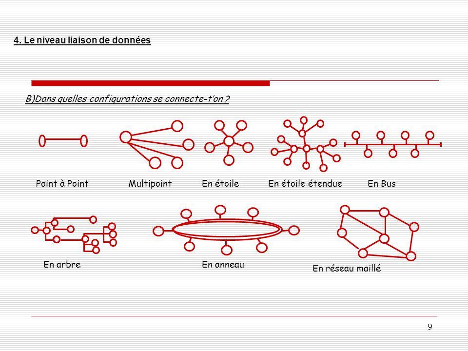 10 Hub (concentrateur) Transforme larchitecture en BUS en architecture en étoile, plus résiliente.