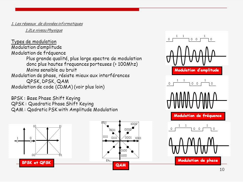 10 Types de modulation Modulation damplitude Modulation de fréquence Plus grande qualité, plus large spectre de modulation donc plus hautes frequances