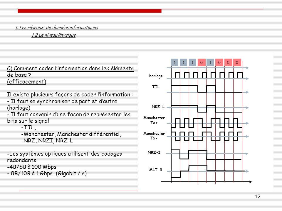 12 C) Comment coder linformation dans les éléments de base ? (efficacement) Il existe plusieurs façons de coder linformation : - Il faut se synchronis