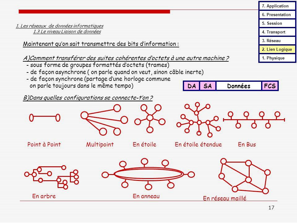 17 Maintenant quon sait transmettre des bits dinformation : A)Comment transférer des suites cohérentes doctets à une autre machine ? - sous forme de g