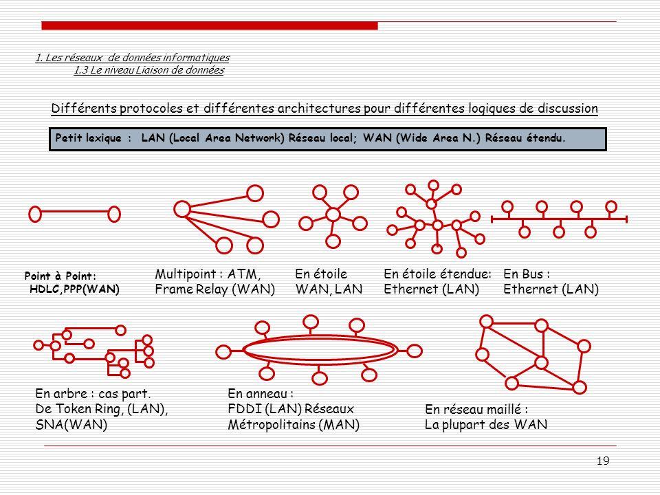 19 Différents protocoles et différentes architectures pour différentes logiques de discussion Point à Point: HDLC,PPP(WAN) En étoile WAN, LAN Multipoi