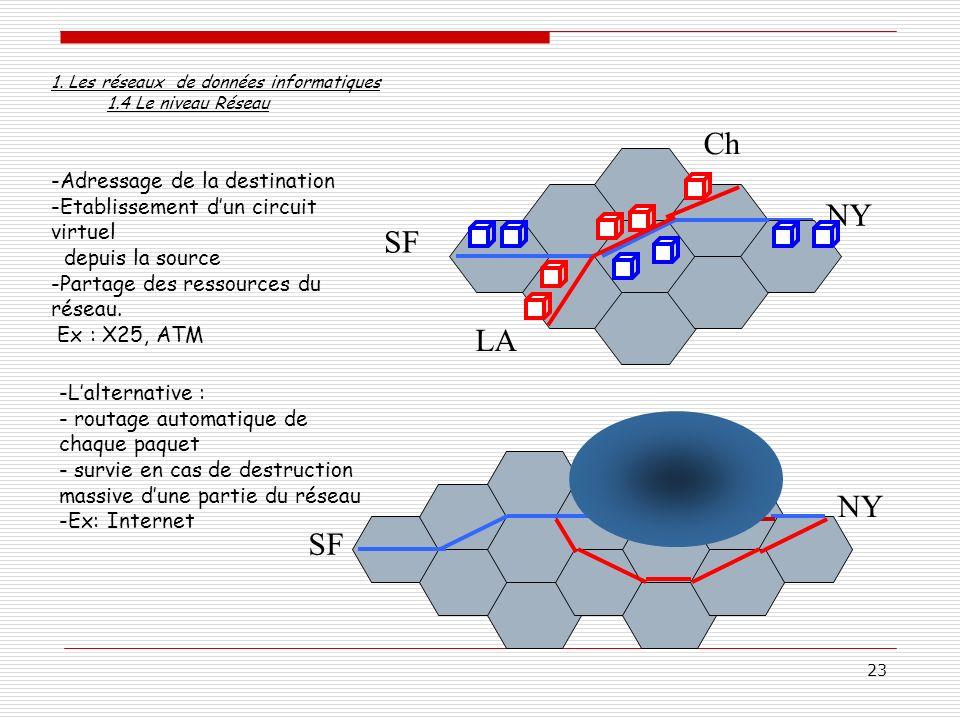 23 SF NY -Adressage de la destination -Etablissement dun circuit virtuel depuis la source -Partage des ressources du réseau. Ex : X25, ATM SF NY LA Ch