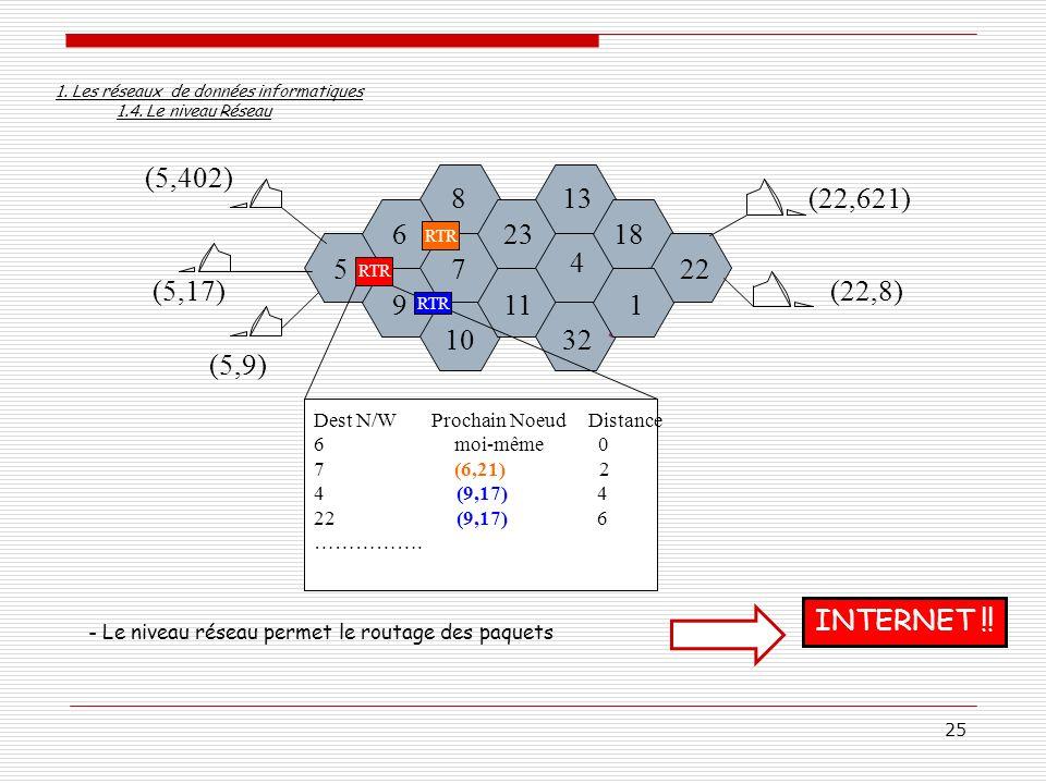 25 - Le niveau réseau permet le routage des paquets 6 57 18 22 9 10 11 8 23 4 32 1 13 (5,9) (5,17) (5,402) (22,8) (22,621) RTR Dest N/W Prochain Noeud