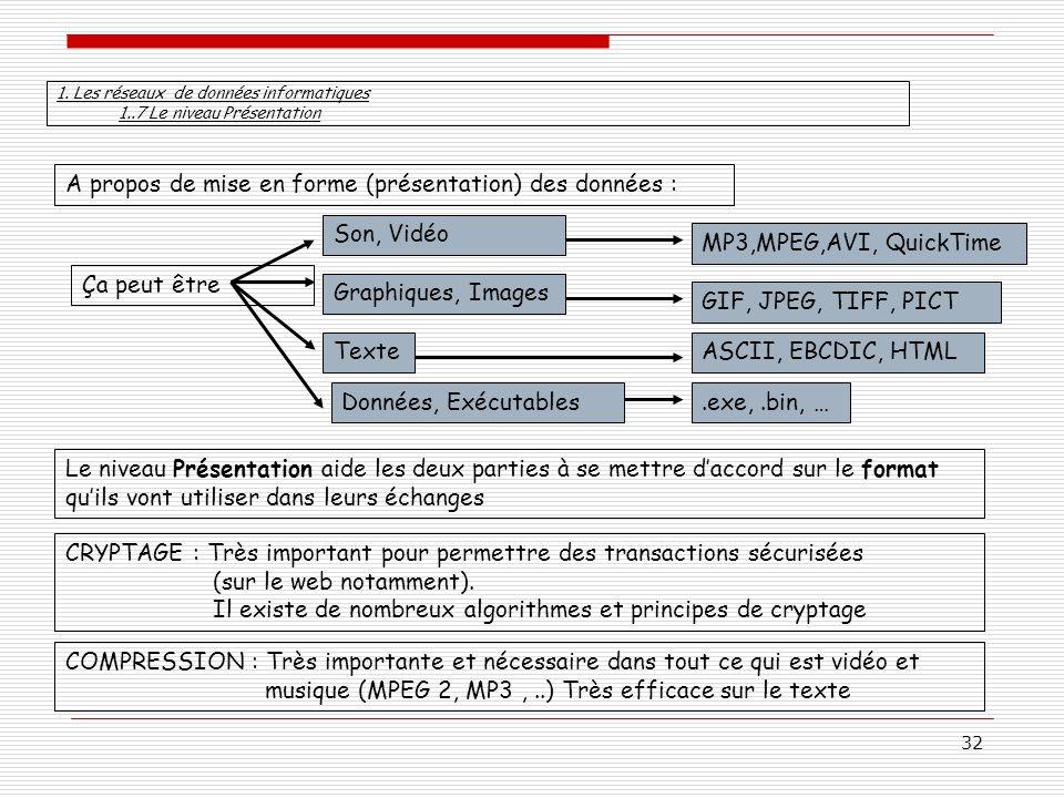 32 A propos de mise en forme (présentation) des données : Ça peut être Son, Vidéo MP3,MPEG,AVI, QuickTime Graphiques, Images GIF, JPEG, TIFF, PICT Tex