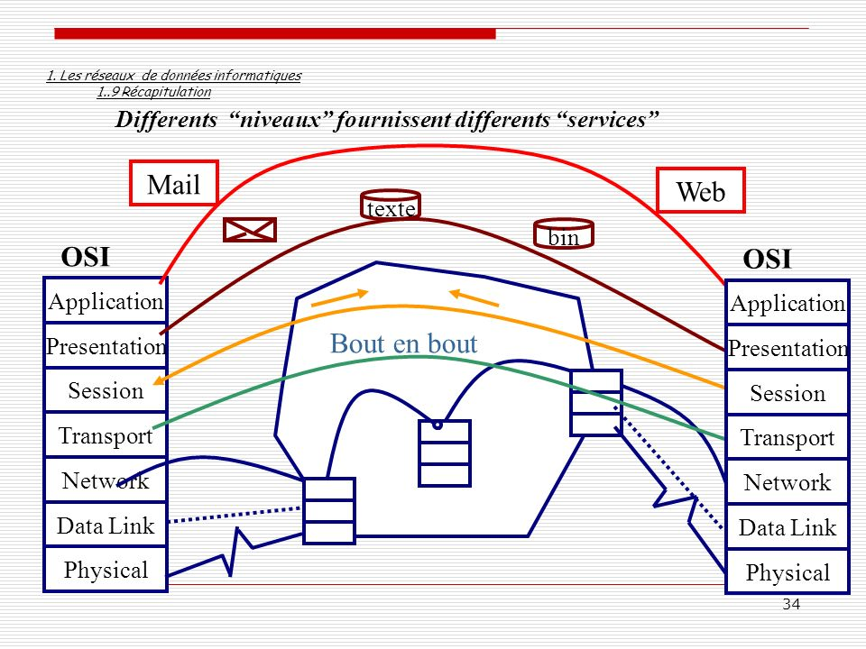 34 Differents niveaux fournissent differents services Physical Data Link Network Transport Session Presentation Application OSI Bout en bout texte bin