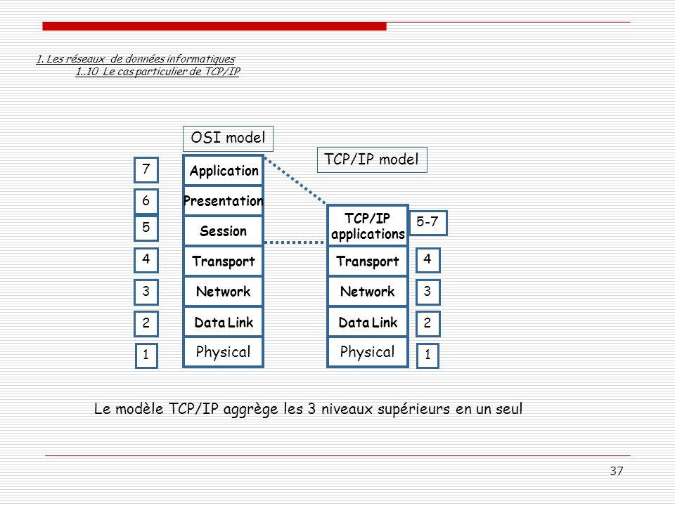 37 Le modèle TCP/IP aggrège les 3 niveaux supérieurs en un seul Physical Data Link Network Transport Session Presentation Application OSI model Physic