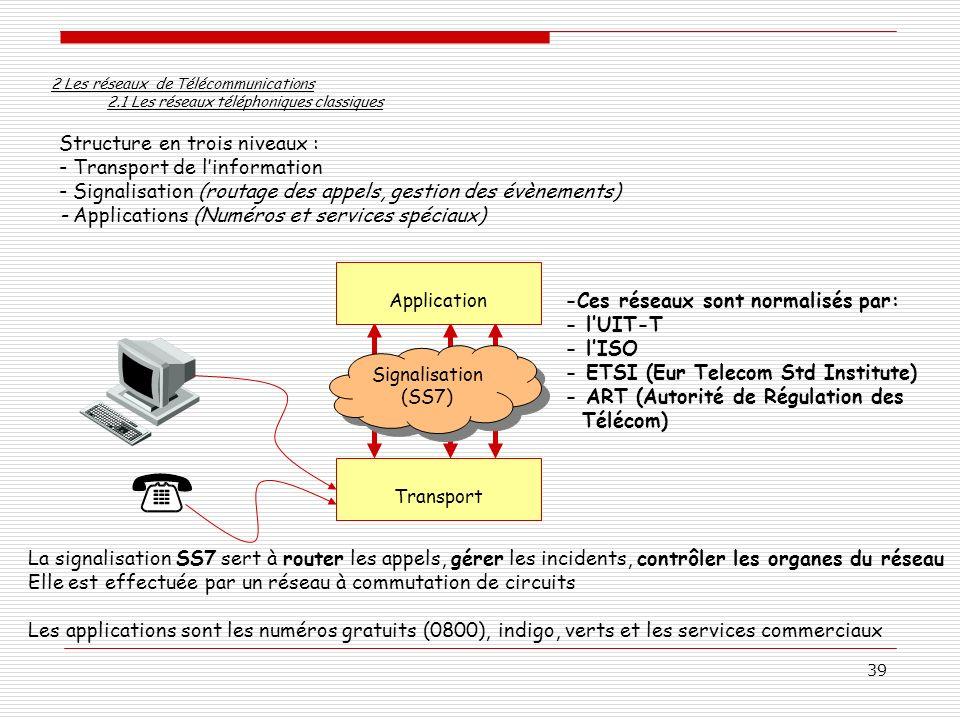 39 2 Les réseaux de Télécommunications 2.1 Les réseaux téléphoniques classiques Structure en trois niveaux : - Transport de linformation - Signalisati