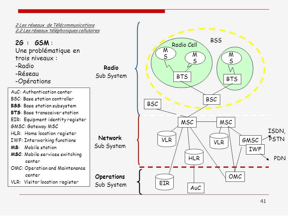 41 2G : GSM : Une problématique en trois niveaux : -Radio -Réseau -Opérations 2 Les réseaux de Télécommunications 2.2 Les réseaux téléphoniques cellul