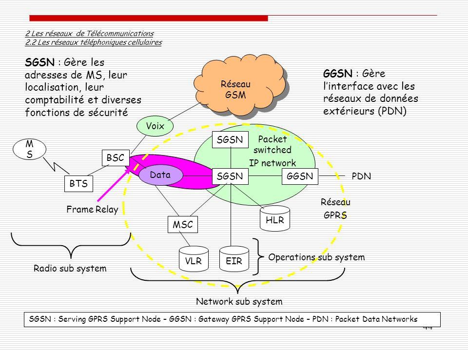 44 2 Les réseaux de Télécommunications 2.2 Les réseaux téléphoniques cellulaires SGSN MSMS HLR VLREIR BSC MSC SGSN GGSN BTS Voix Data Réseau GSM Résea